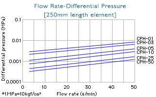 Chisso CPH Filter Graph