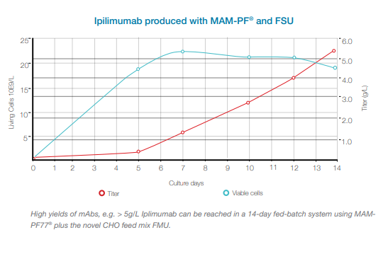 Mammalian Cell Culture Impilimumab Produced